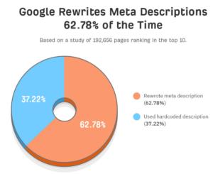 grafiek google meta omschrijving